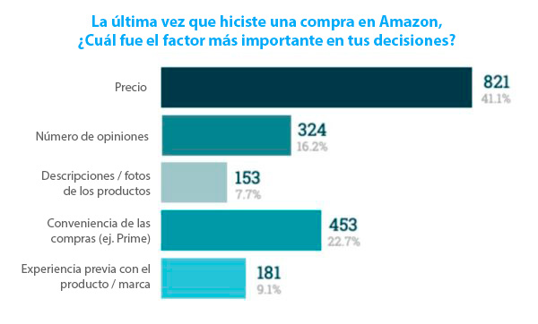 factor-importante-compra-amazon